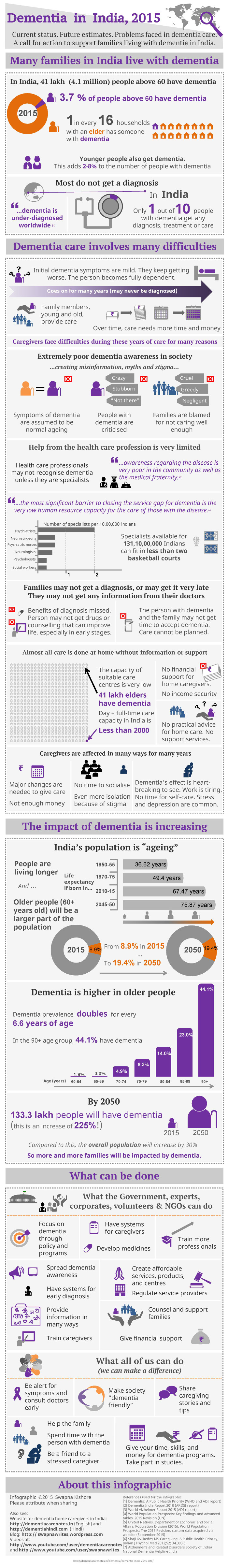 dementia in india, 2015: an infographic