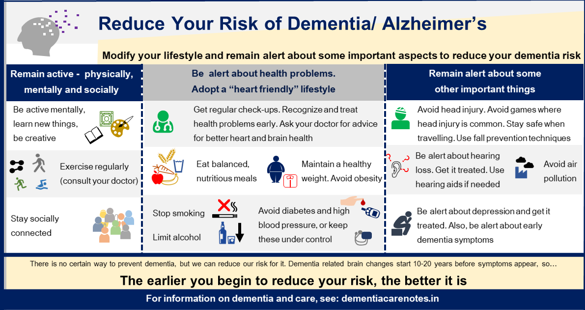 Dementia risk reduction  infographic