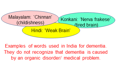 Words for dementia in India indicate childishness and weak brain